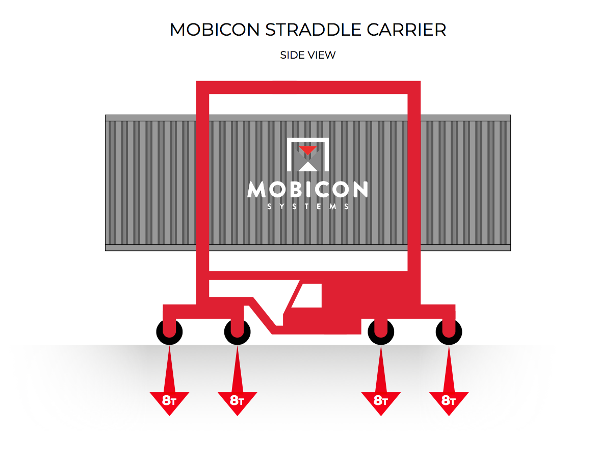 Container Straddle Carriers – Where Lighter is Better